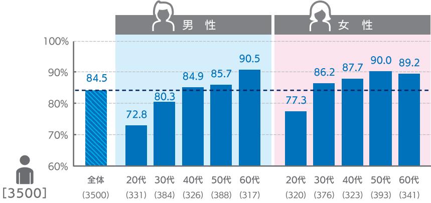 男女ともに年代があがるごとにクレジットカード保有率が高まる