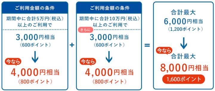 難しく書かれているが、要は入会+10万円利用で条件が満たせる