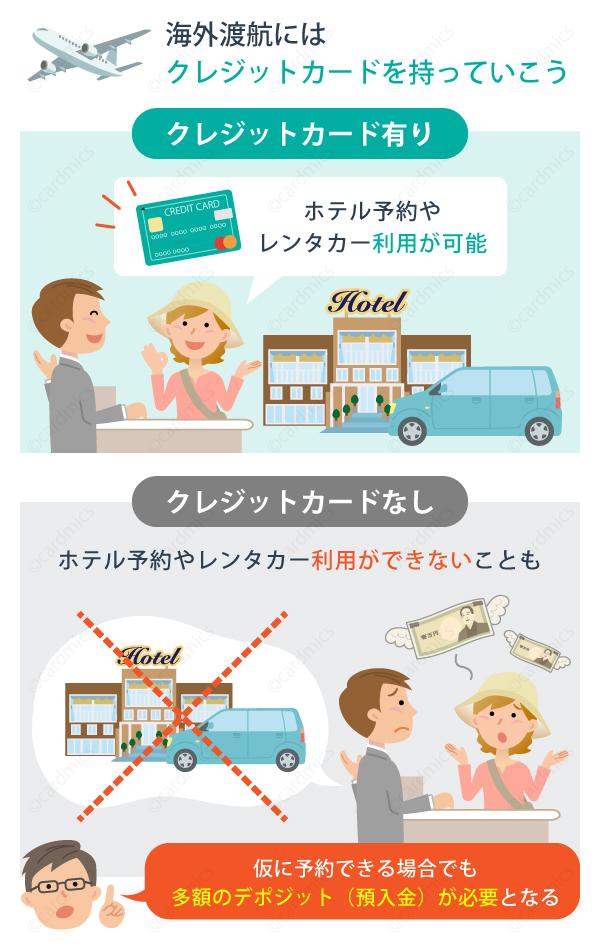 海外渡航にはクレジットカードが必要不可欠
