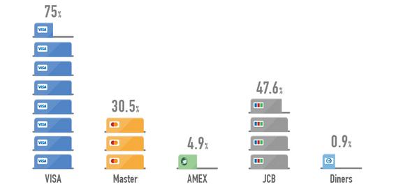 国際ブランド別の国内利用率がわかるデータ