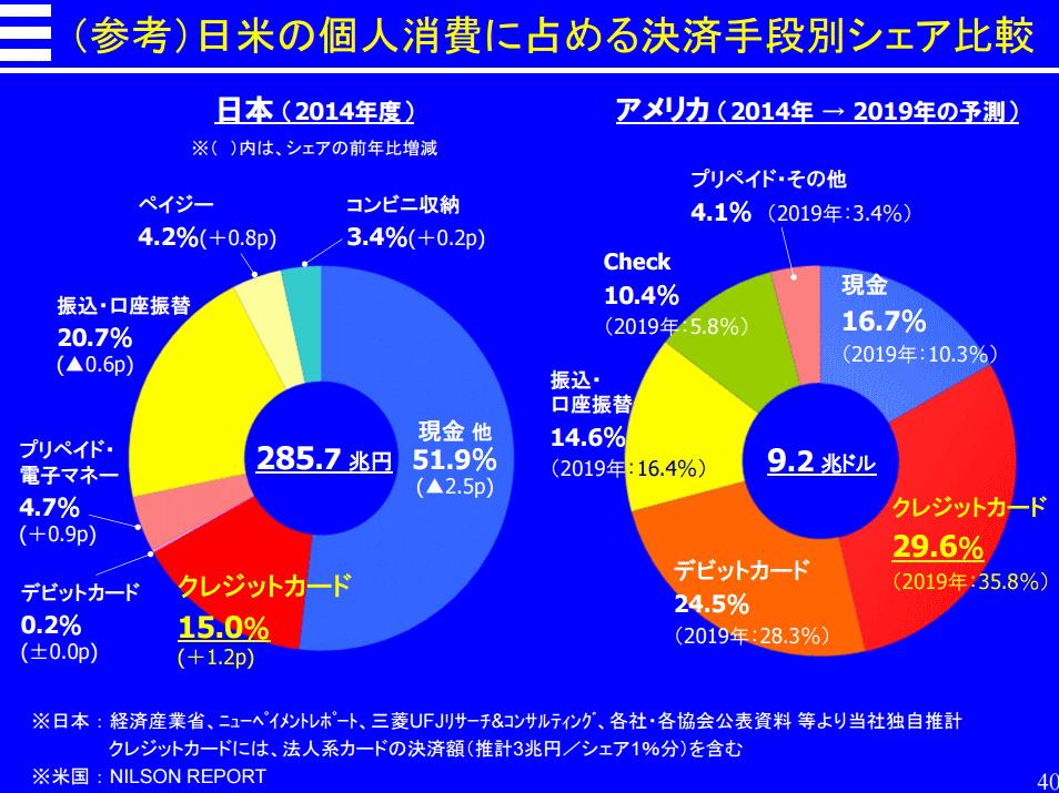 日本では現金払いが圧倒的につかわれている