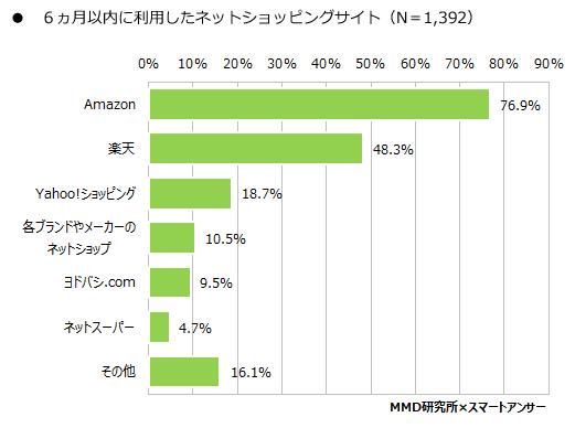 楽天市場の利用者に比べてAmazon利用者が多いという結果に