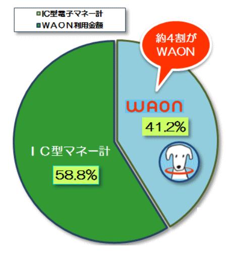 イオンによるとWAONのシェアは全体の4割以上