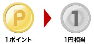 1ポイント=1円相当の価値がある