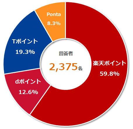 2019年2月時点での統計結果