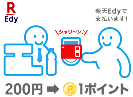 楽天Edyを店頭で使うと200円あたり1ポイント貯まる