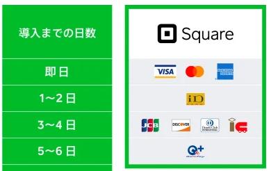 Squareは電子マネー決済導入も早い