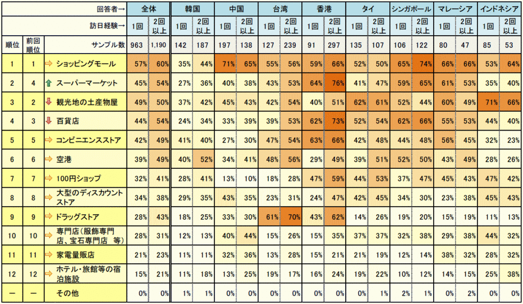 外国人観光客が日本で買い物をした場所データ