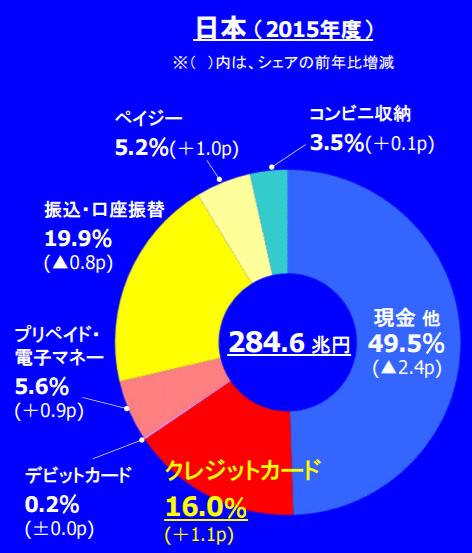 元より日本のキャッシュレス決済比率は低い