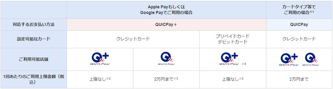 QUICPay+に対応した店舗では2万円以上の支払いもできる