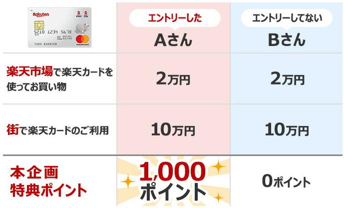 月間10万円の利用分までがポイント2倍になる