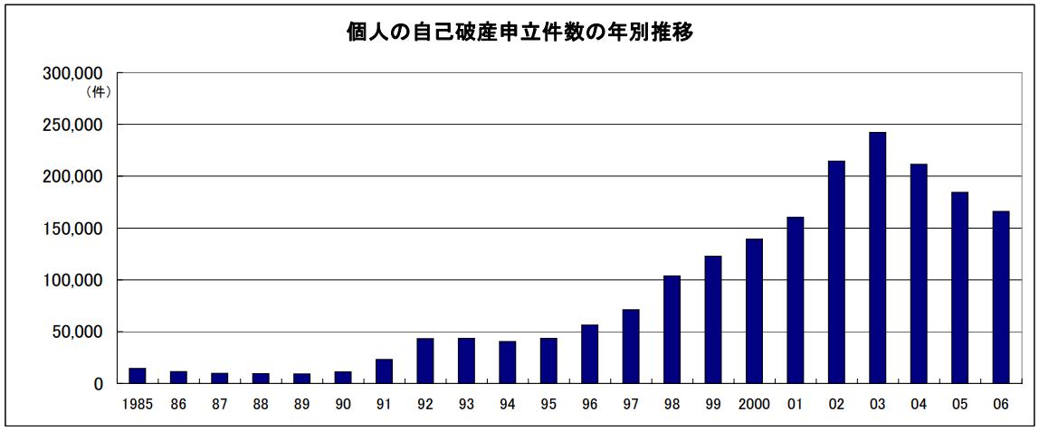 古い資料ですが過去の自己破産件数の推移