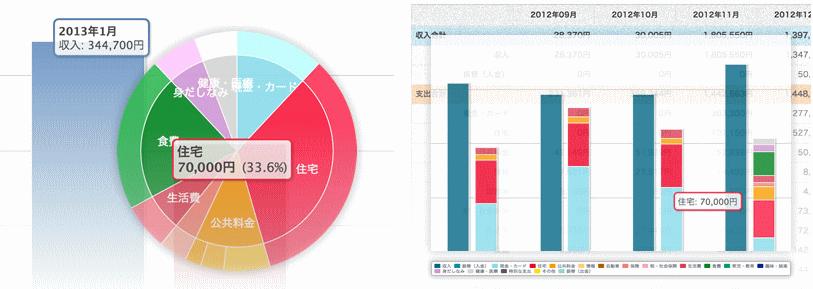 クレジットカードと家計簿アプリを組み合わせれば支出の把握はバッチリ
