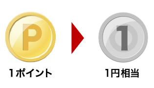 楽天ポイントは1ポイント=1円相当として使える