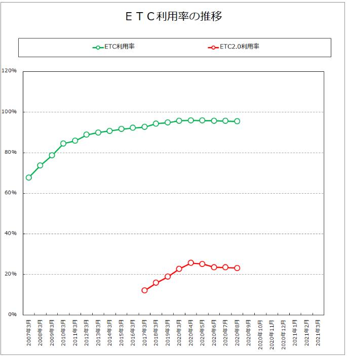 ETC利用率(阪神高速道路株式会社より)