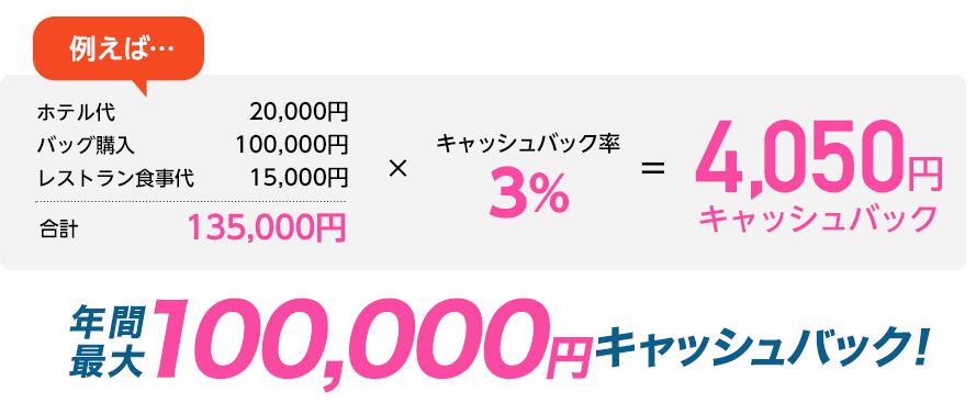 年間10万円分まで海外利用分がキャッシュバックされる