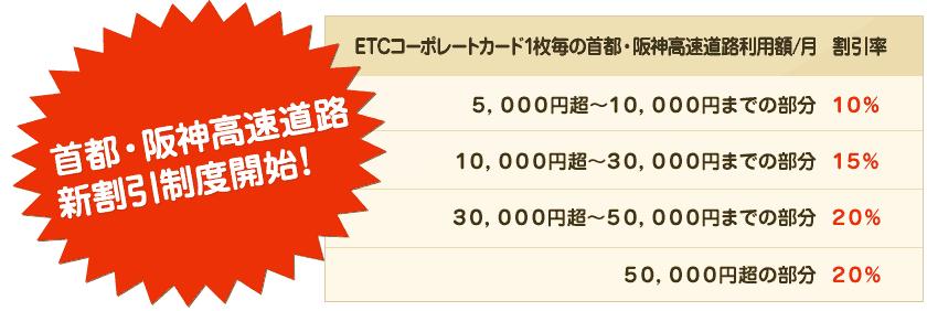 首都高や阪神高速道路の通行金額が多いと割引が適用