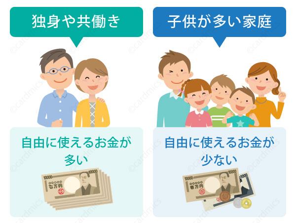 子供が多い家庭は自由に使えるお金が少ないと判断される