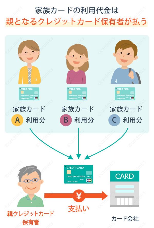 家族カードの利用代金は親カード保有者の元にまわされる