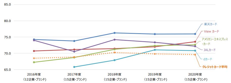 JCSI日本版顧客満足度指数調査にて12年連続1位を獲得した楽天カード