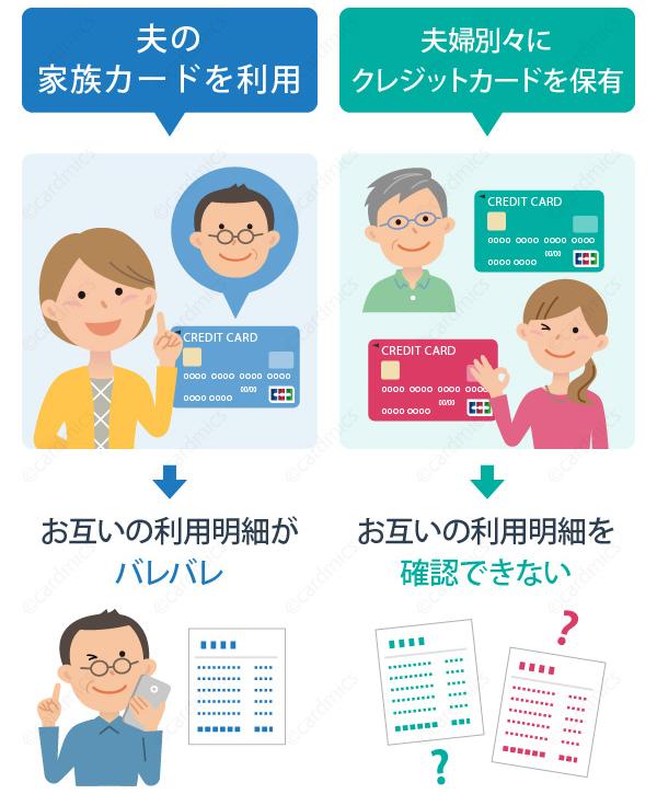 家族カードを渡せば家族が利用状況を明細書で確認できる