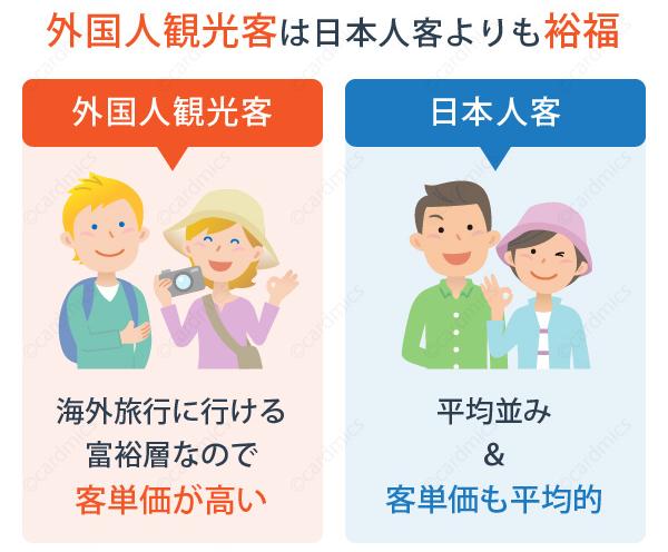 外国人観光客は日本人よりもお金に余裕があることが多い
