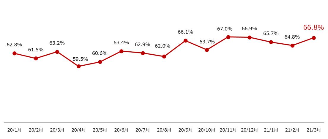 楽天市場における楽天カード決済比率