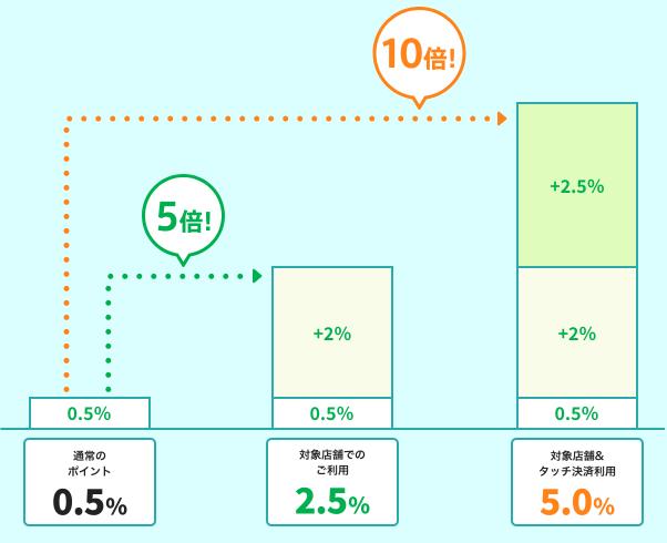タッチ決済機能を使うとポイント還元率は5.0%に上昇