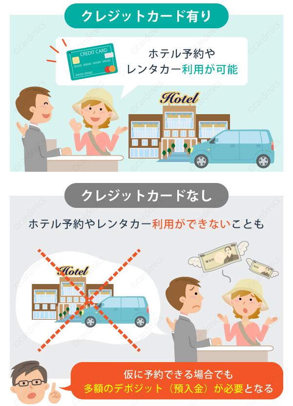 クレジットカードがないと海外でホテル予約やレンタカーが使えないことも