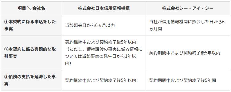 利用履歴は日本信用情報機構とCICに記録&保管される