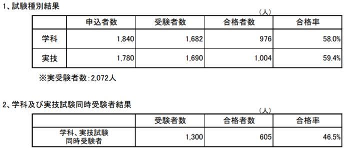 f:id:career-life:20210810125818p:plain
