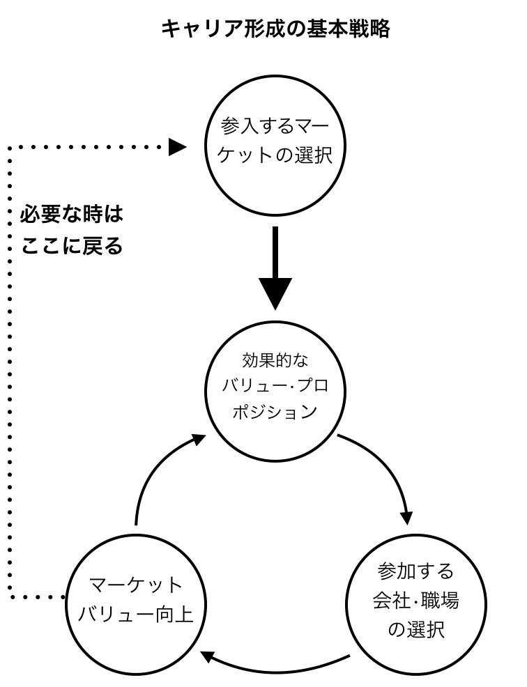 f:id:career-yoshinashi:20190709164134p:plain