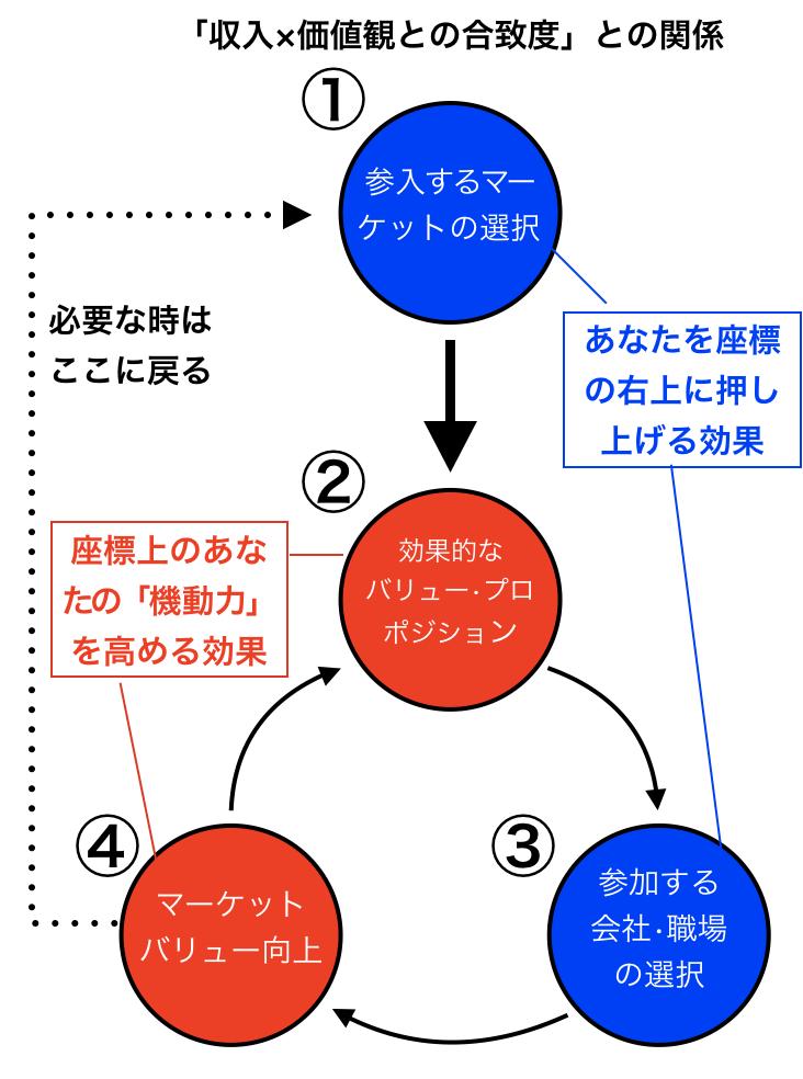 f:id:career-yoshinashi:20190709164916p:plain