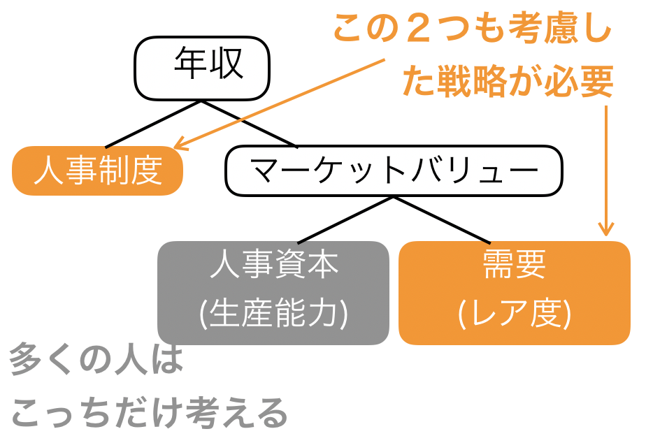 f:id:career-yoshinashi:20191231234235p:plain