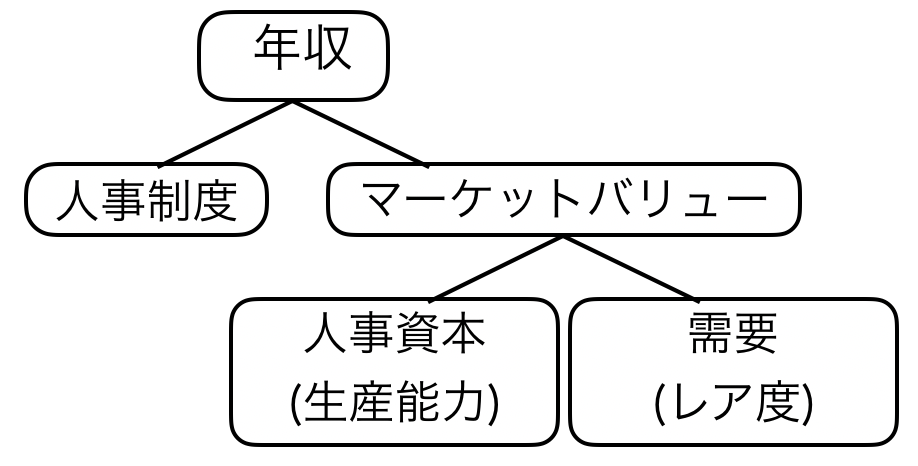 f:id:career-yoshinashi:20191231234756p:plain