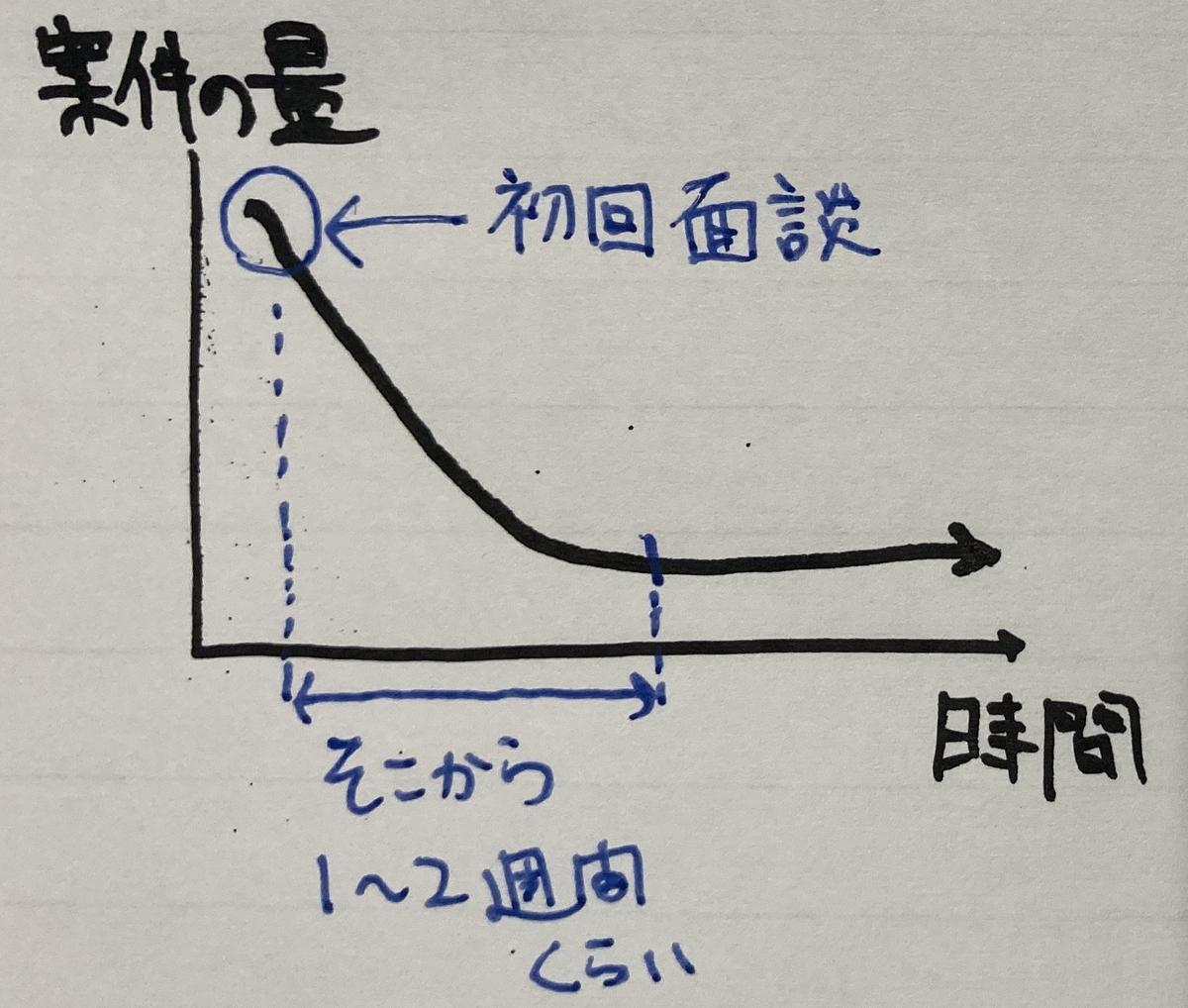 f:id:career-yoshinashi:20200613131035j:plain