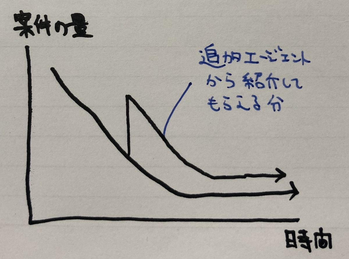 f:id:career-yoshinashi:20200613131225j:plain