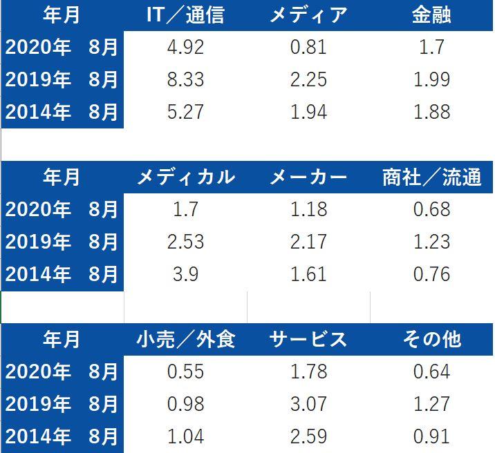 f:id:career-yoshinashi:20201007173303j:plain