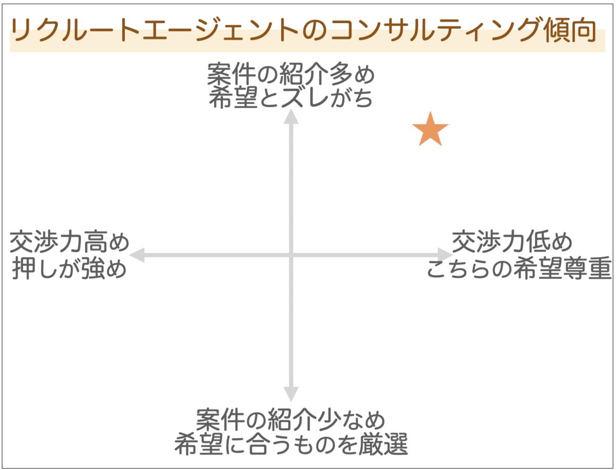 f:id:career-yoshinashi:20201101142019p:plain