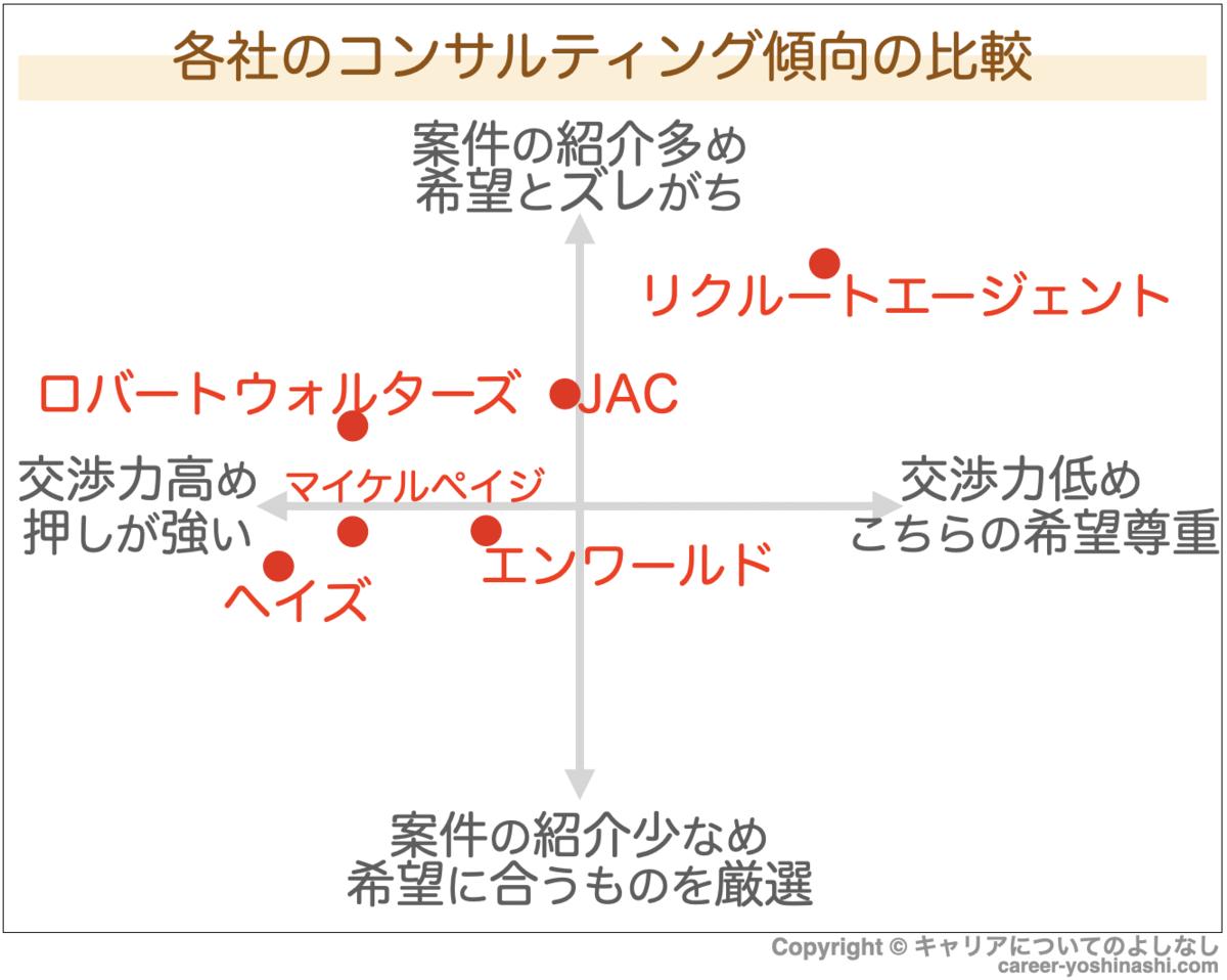 f:id:career-yoshinashi:20201111200603p:plain