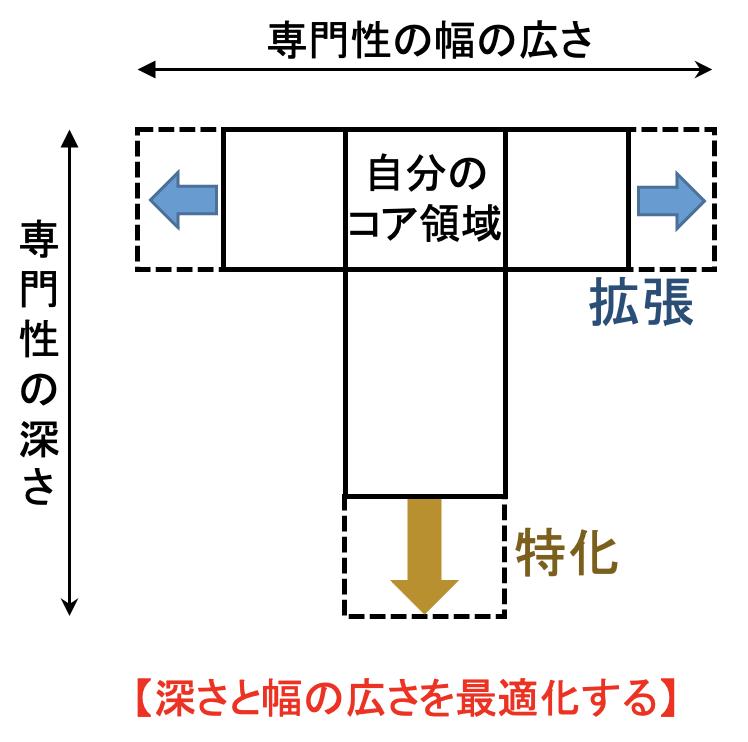 f:id:career-yoshinashi:20210915221703p:plain