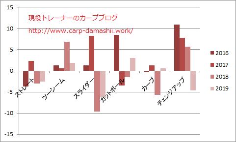 f:id:carp-toyo:20190612200056p:plain