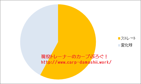 f:id:carp-toyo:20190622171209p:plain