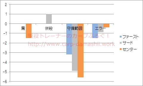 f:id:carp-toyo:20190630214556p:plain