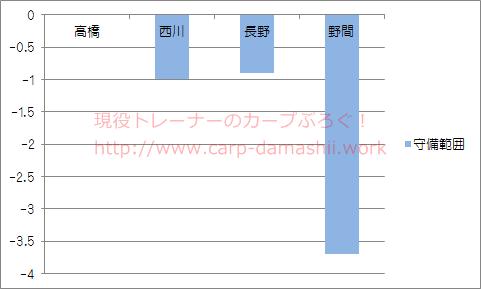 f:id:carp-toyo:20190630214622p:plain