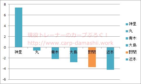 f:id:carp-toyo:20190630215150p:plain
