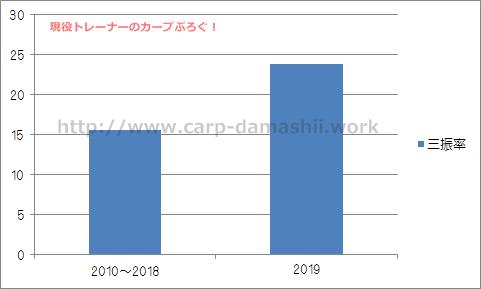 f:id:carp-toyo:20190703124944p:plain