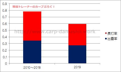 f:id:carp-toyo:20190703125015p:plain