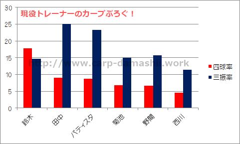 f:id:carp-toyo:20190705221122p:plain