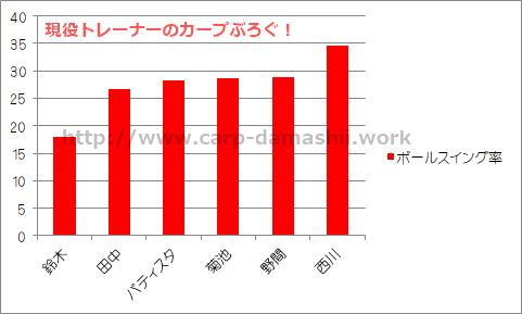 f:id:carp-toyo:20190705221139p:plain